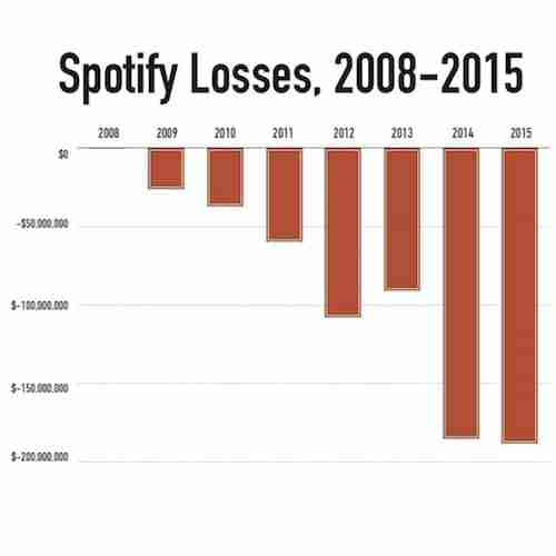 Spotify - Losses 2008 to 2015